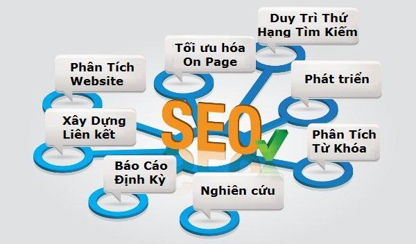 Cách SEO 1 từ khóa lên top Google với 3 bước quan trọng ảnh 2